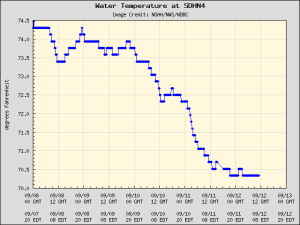 RB Water Temp Chart from SDHDB