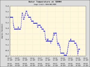 NOAA Water Temp Chart